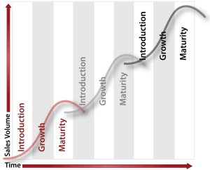 Time to Sales Dev Intro Growth Graph